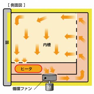 乾熱滅菌器運作方式