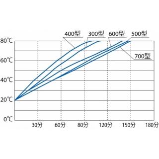 恆溫水浴槽溫度上升曲線